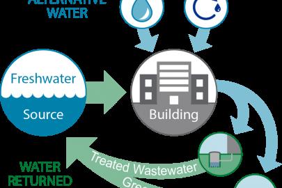 Net Zero Water Building Strategies