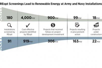 REopt Screenings Catalyze Development of Renewable Energy