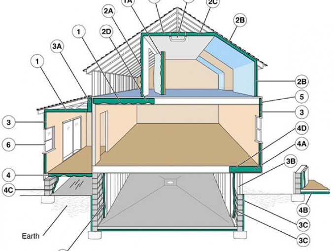 Where To Insulate In A Home, Recommended R Value For Basement Floor