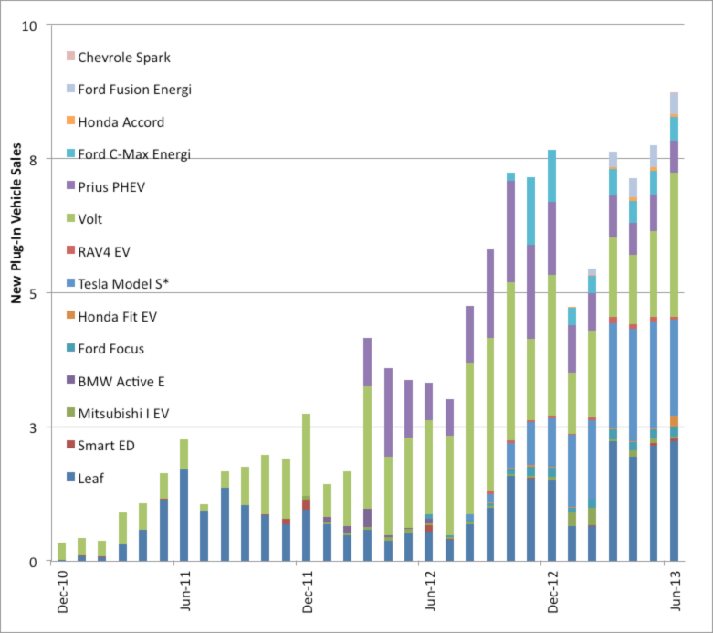 Electric and Hybrid Electric Vehicle Sales: December 2010 - June