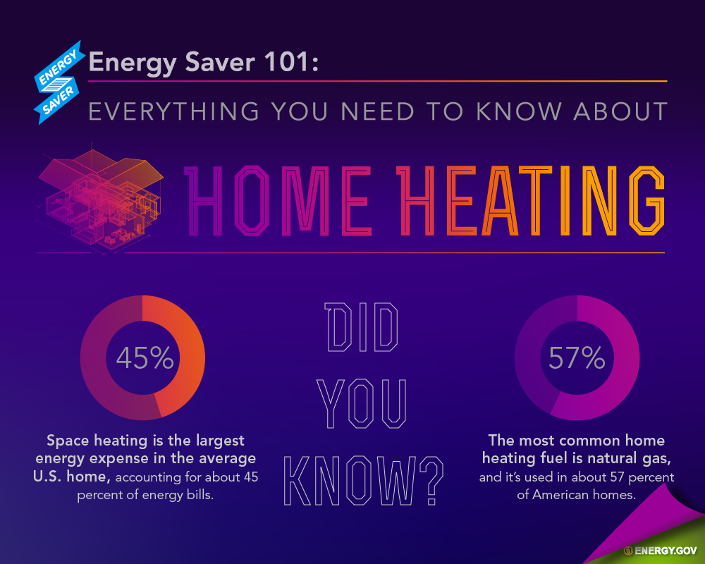 Energy Saving Tips And Tricks Jpud The Real Truth Behind Household Power Savers Eep Saver 101 Infographic Lays Out Everything You Need To Know About Home Heating From How Systems Work Different Types On