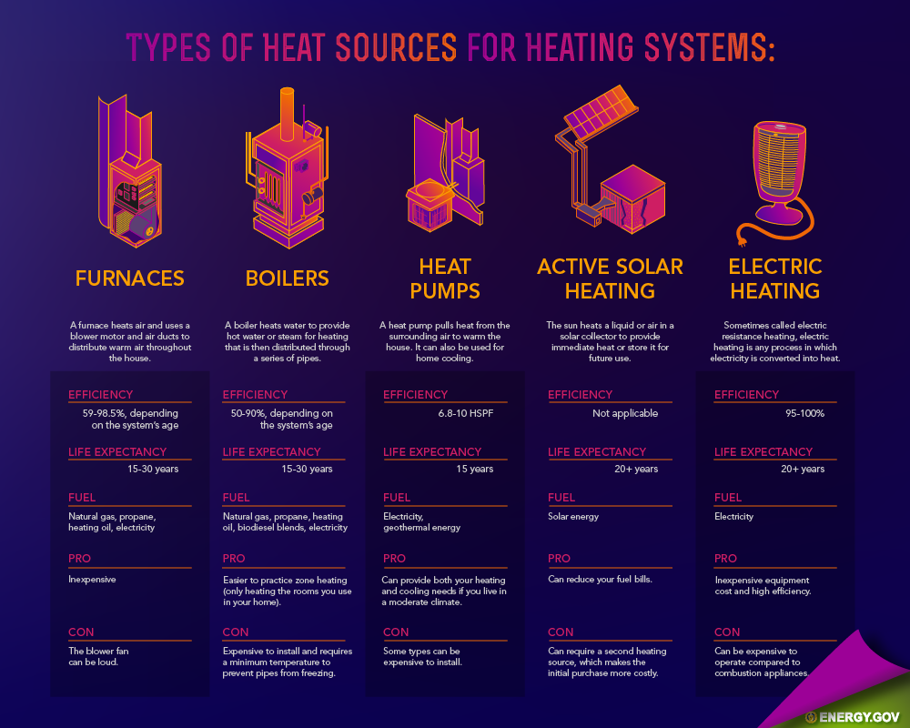 home heating design. Energy Saver 101  Home Heating Department of