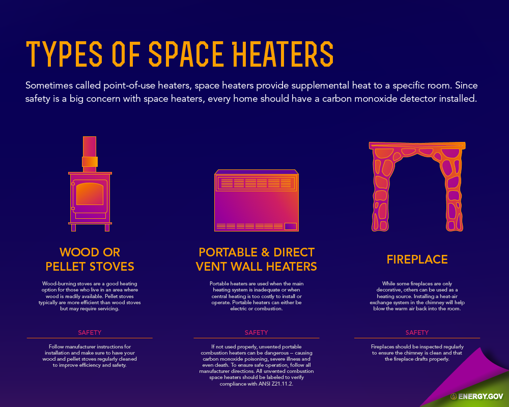 Energy saver 101 home heating department of energy - Types of heaters for your home ...