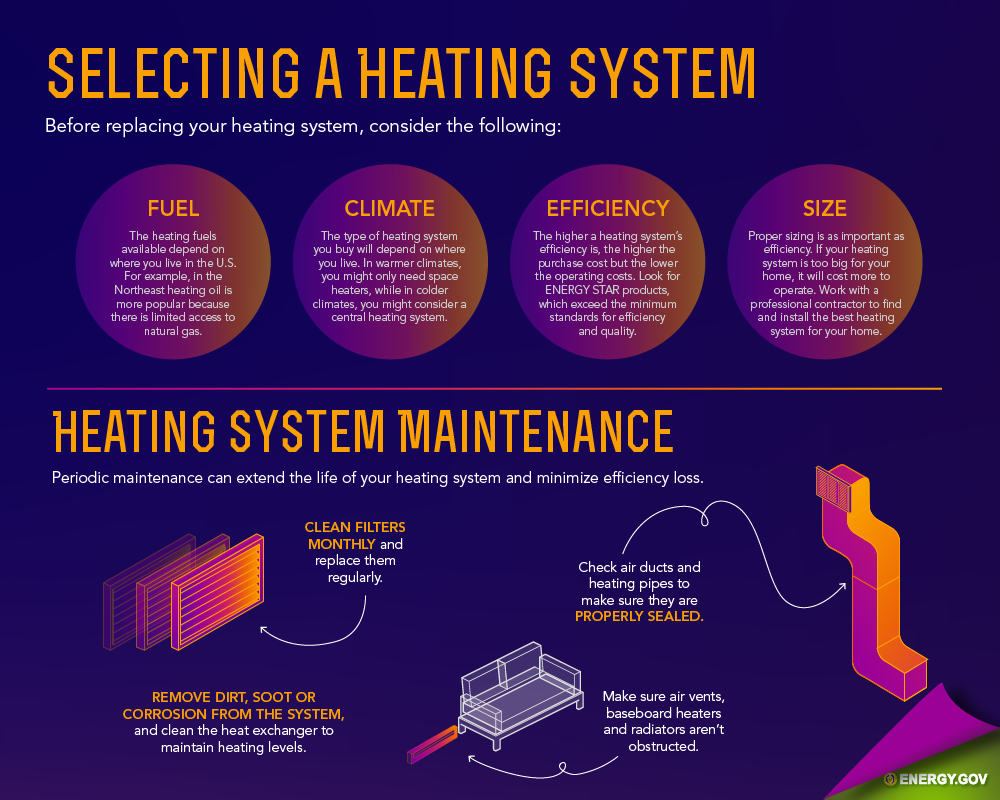 energy saver 101: home heating | department of energy