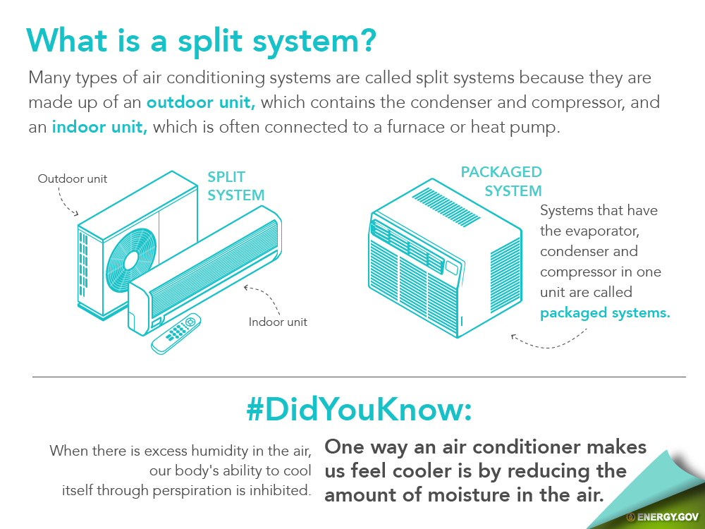 Energy saver 101 home cooling infographic department of for What is the best type of heating system for homes