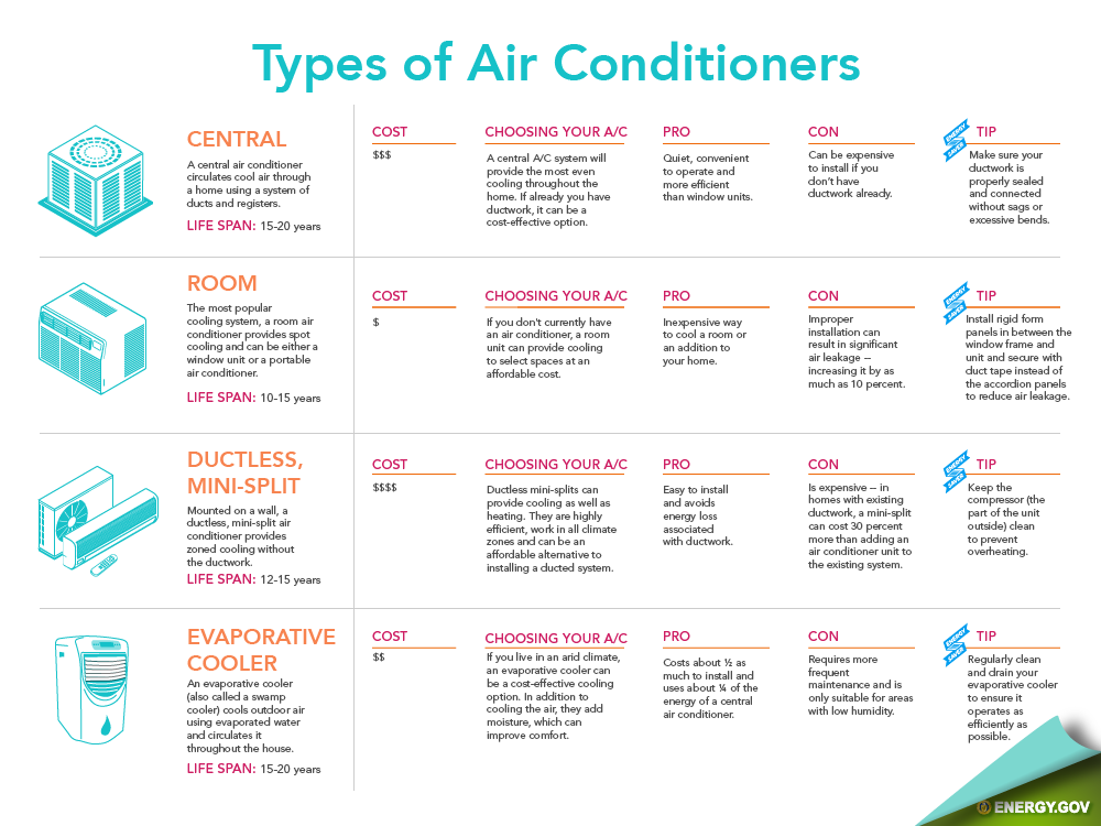 Need Ac Here Are 3 Types Of Air Conditioning For Your