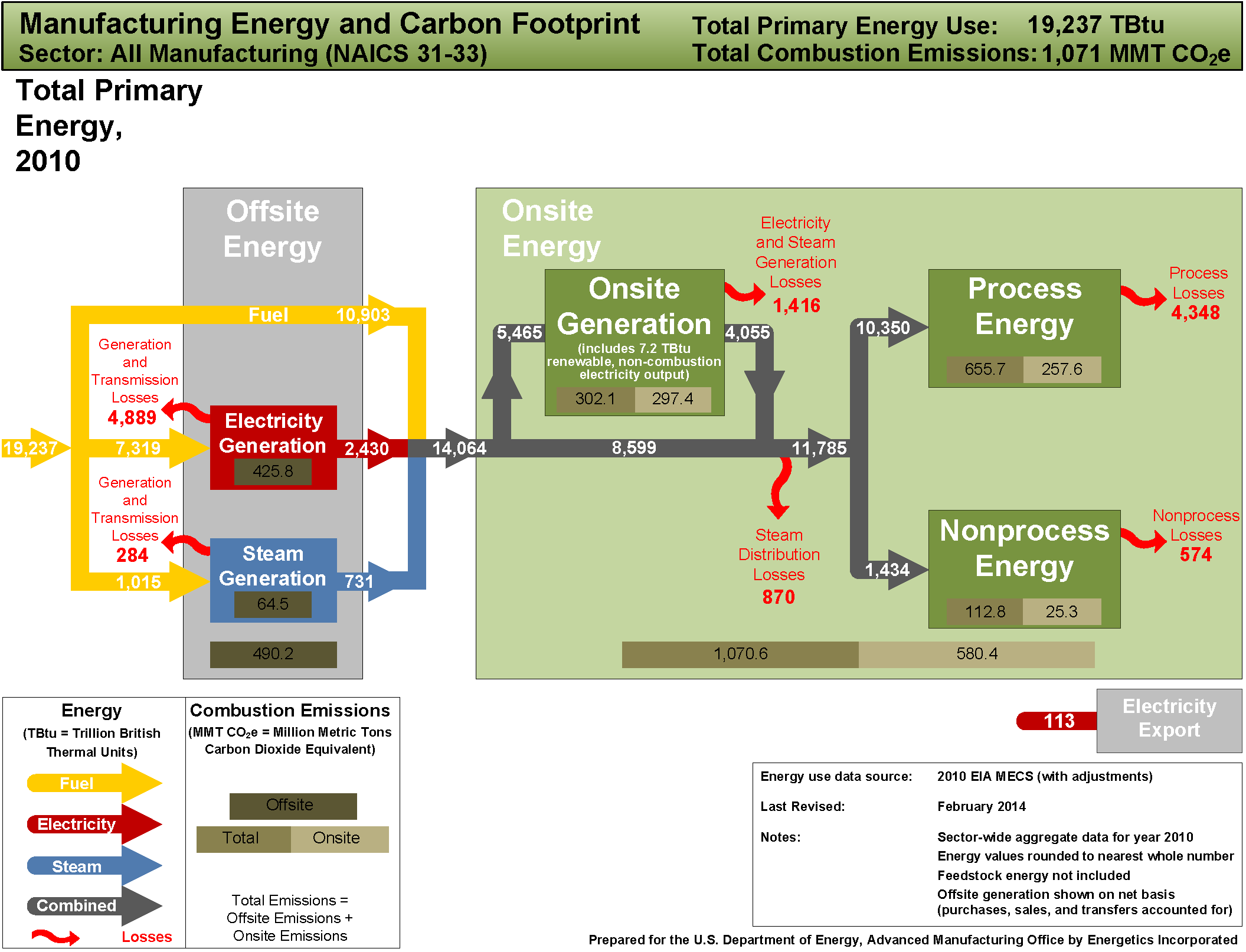 2014_all_manufacturing_energy_carbon_footprint_Page_1.png