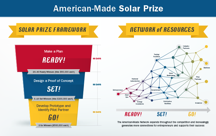 solar prize graphic