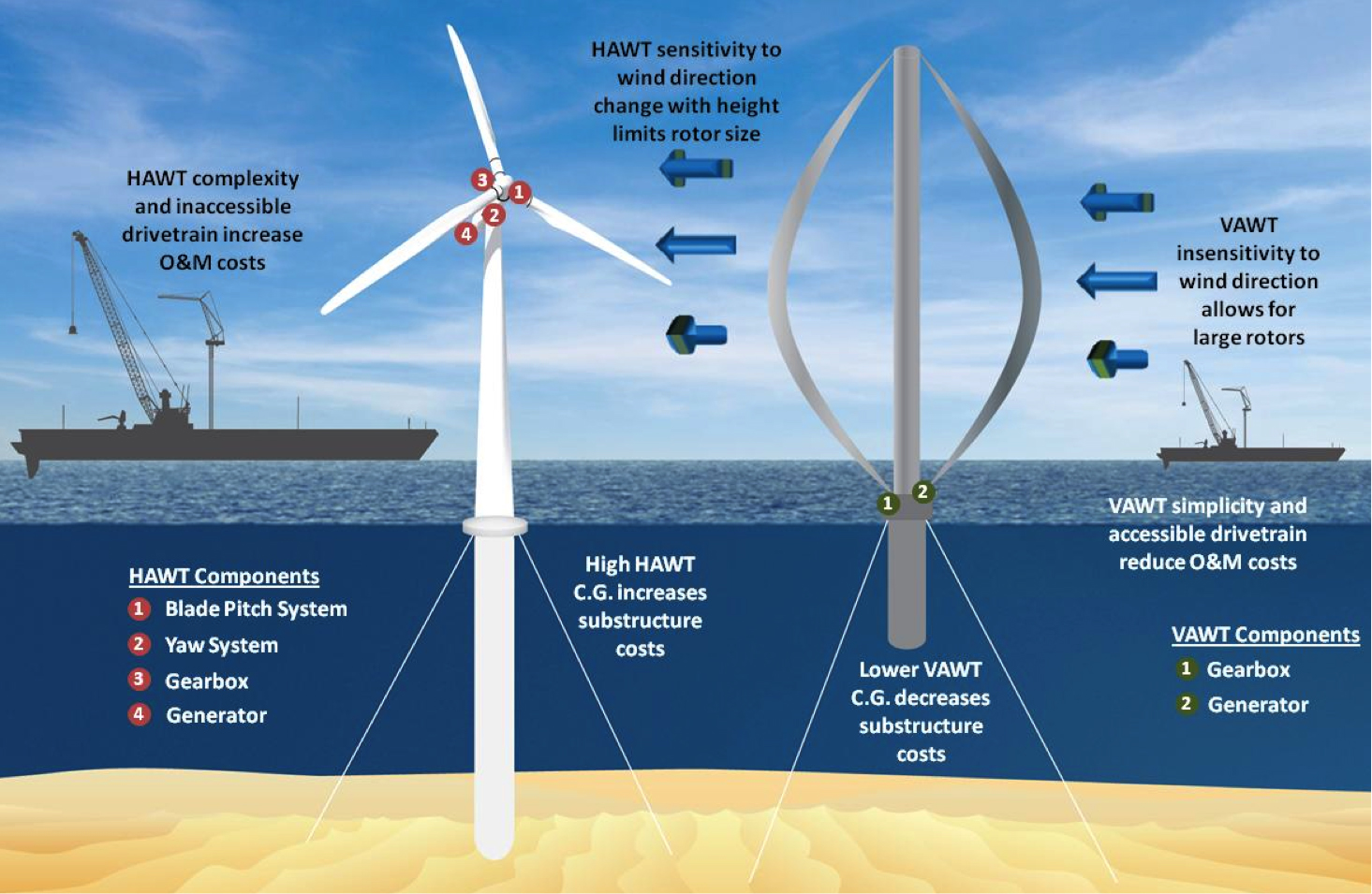 Grid Connected Wind Turbine Diagram Hawt Horizontal V Vawt Vertical