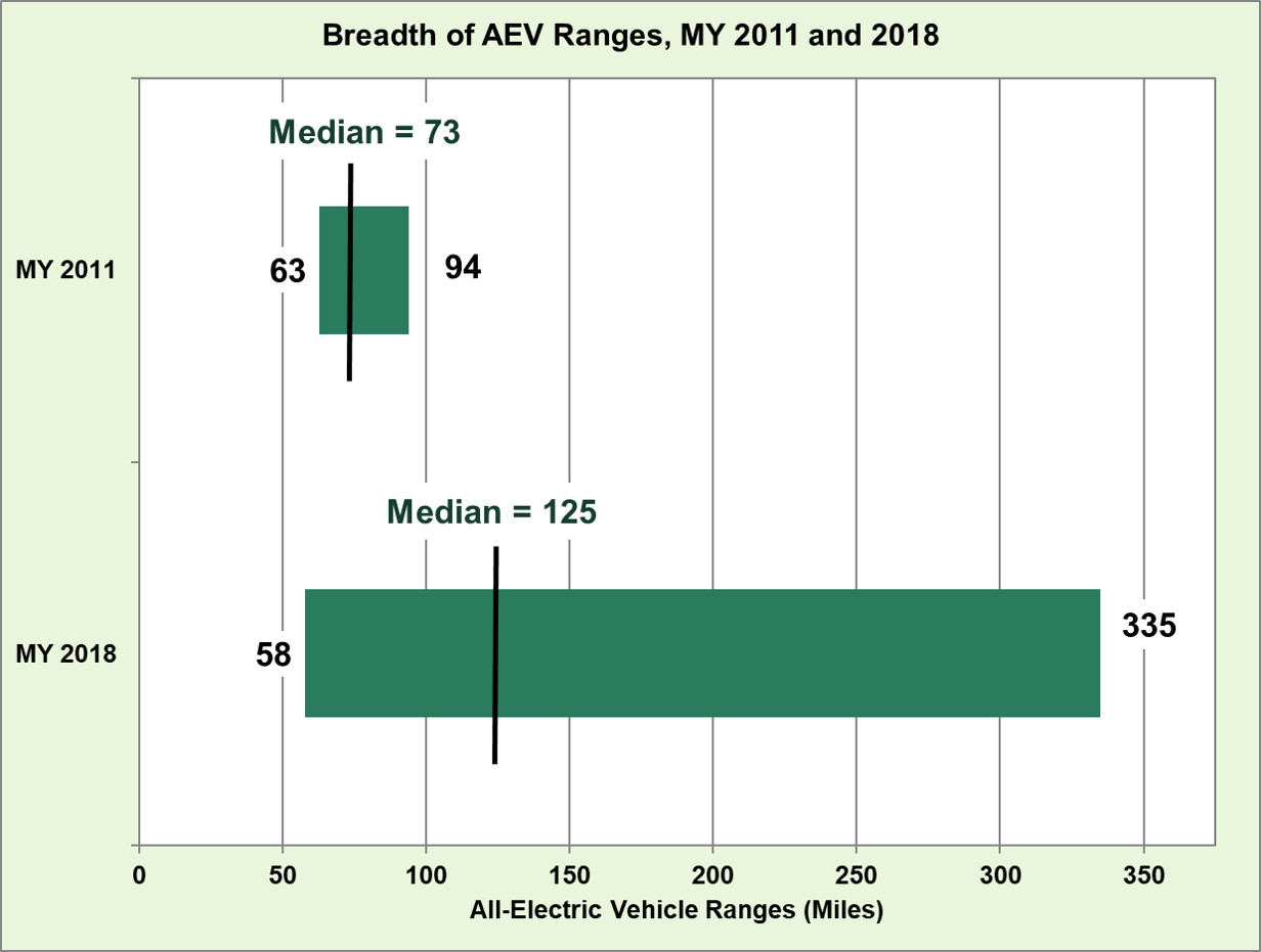 Fotw 1064 January 14 2019 Median All Electric Vehicle Range Grew From 73 Miles In Model Year 2017 To 125 2018 Department Of Energy