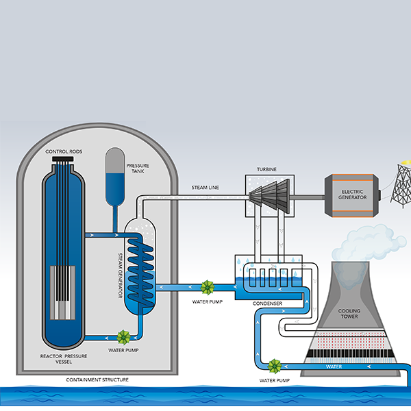 NUCLEAR 101: How Does a Nuclear Reactor Work? | Department of EnergyDepartment of Energy