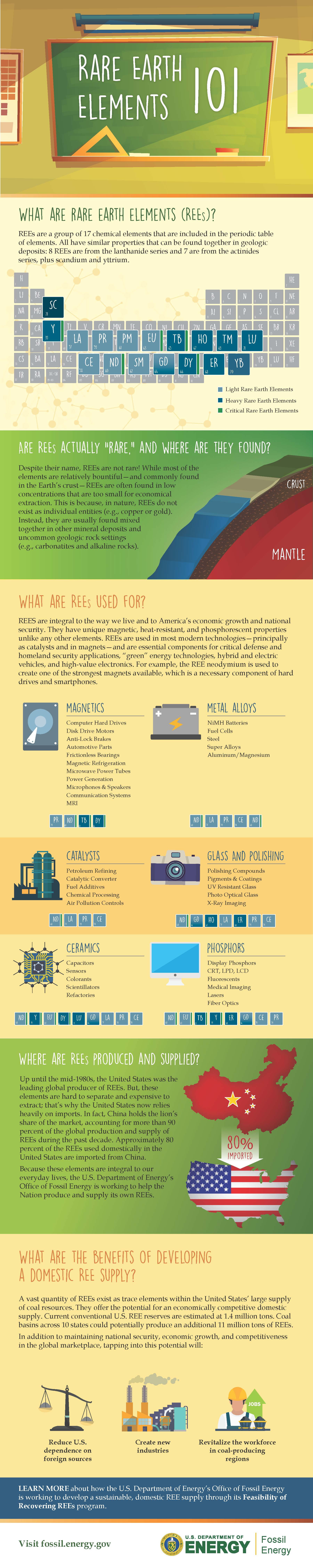 Rare Earth Elements Infographic