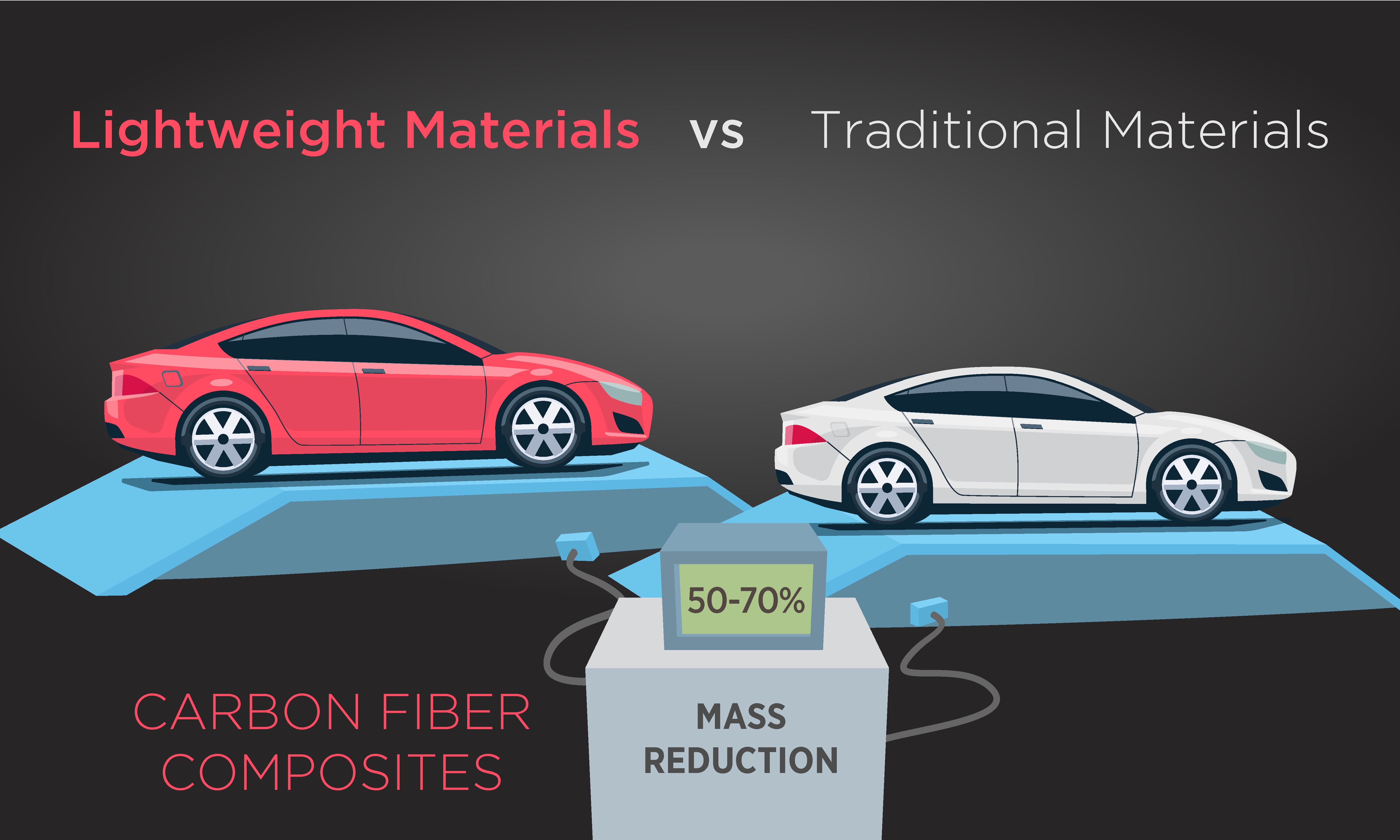 light weight material for automobile In the use of light weight materials the aviation industry may lead at the   depending on powertrain and vehicle segment, oems are claimed to.