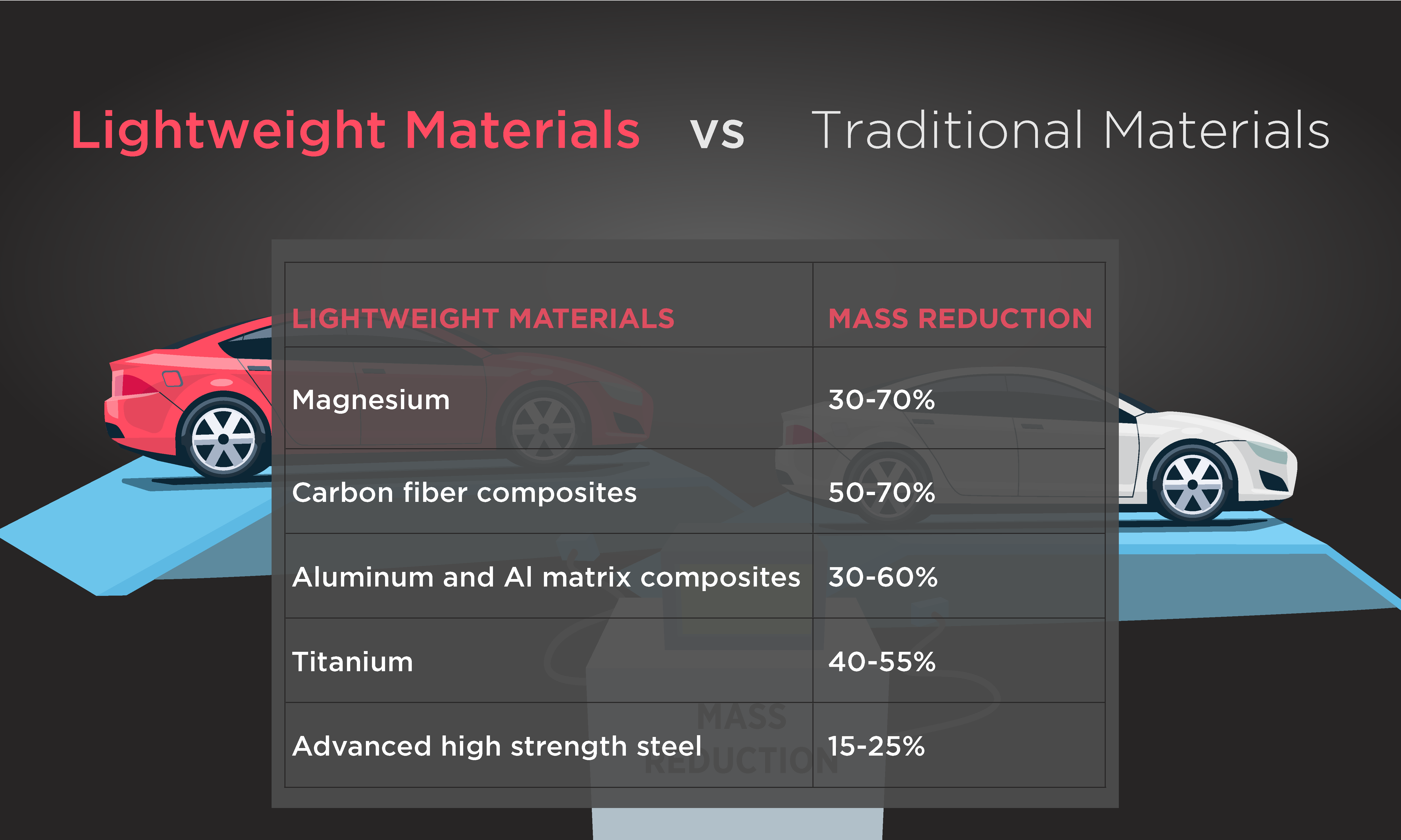 Timeline: A Path to Lightweight Materials in Cars and Trucks ...