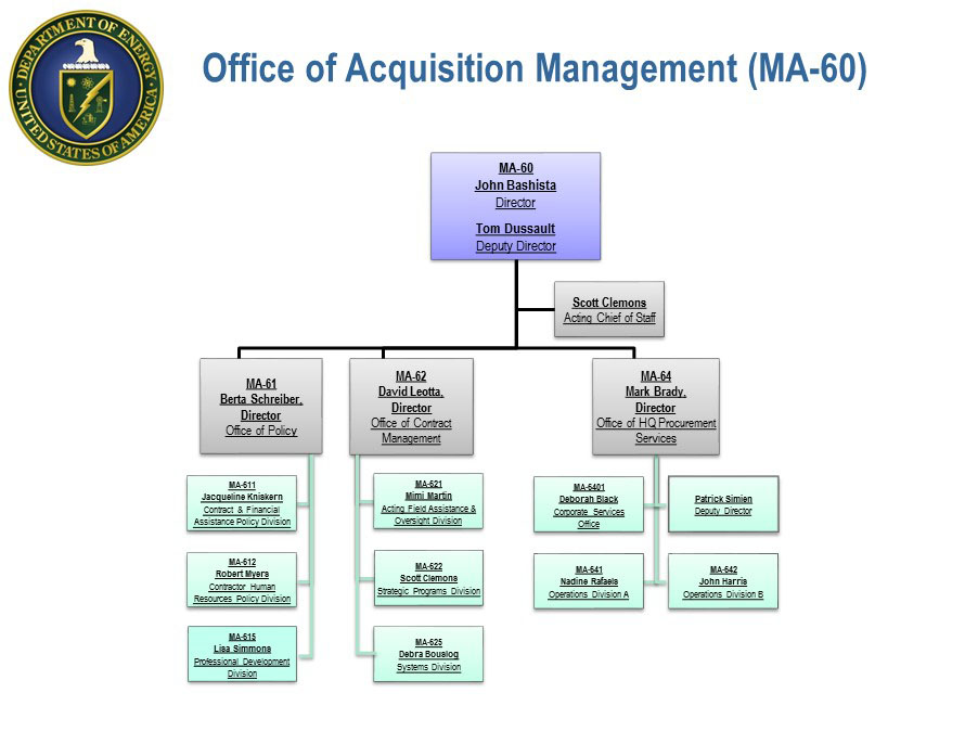 Office Of Acquisition Management (Oam) Organizational Chart