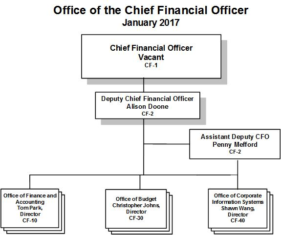 Finance department structure chart - Organizational chart of the front office department ...