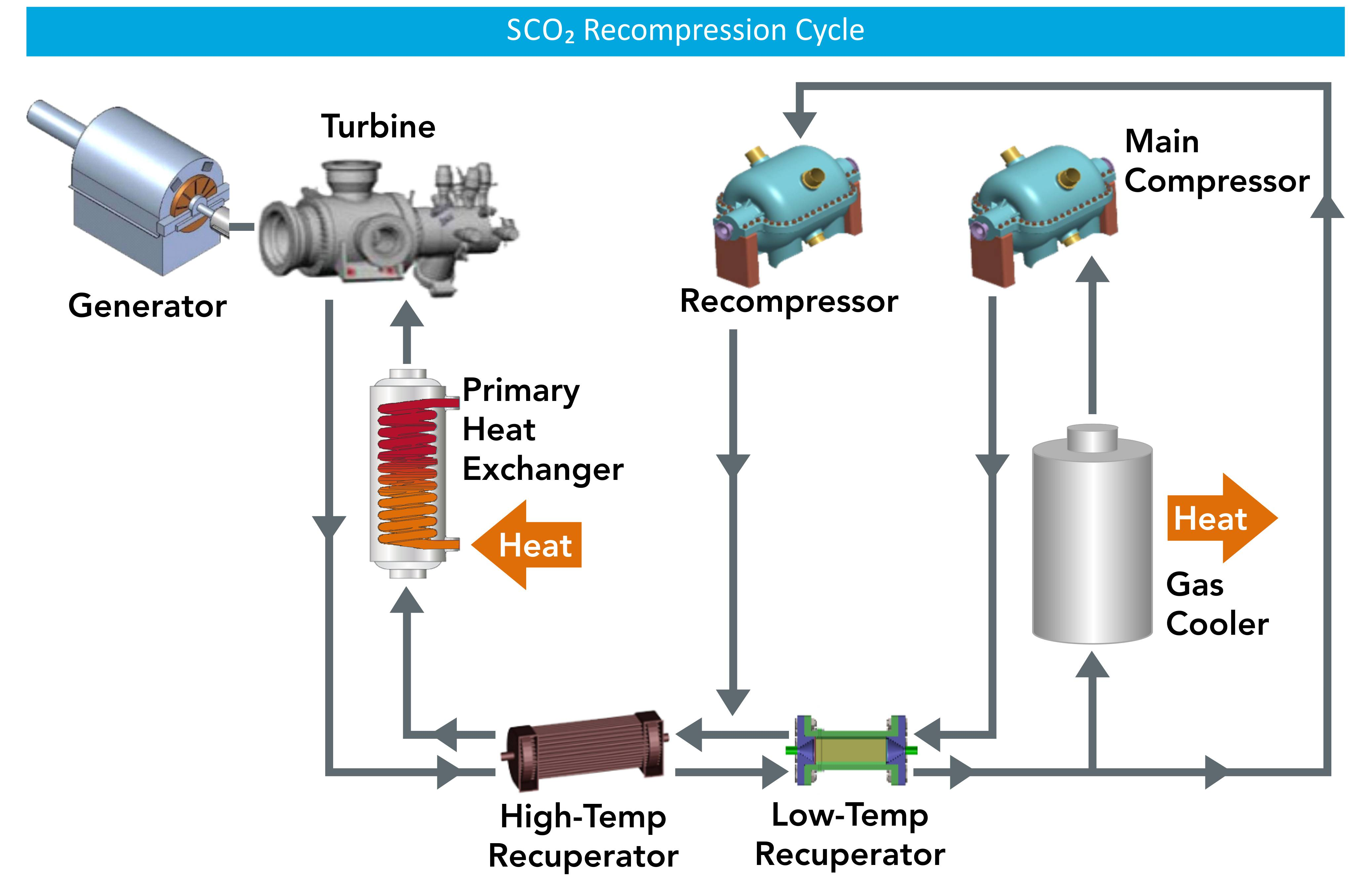 Engineering-scale sCO2 recompression closed Brayton cycle at Sandia National Labs