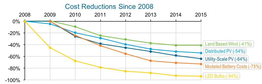 6 Charts That Will Make You Optimistic About America S
