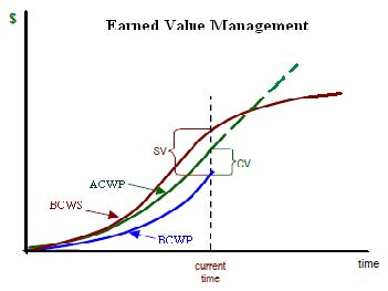 Earned Value Management | Department of Energy