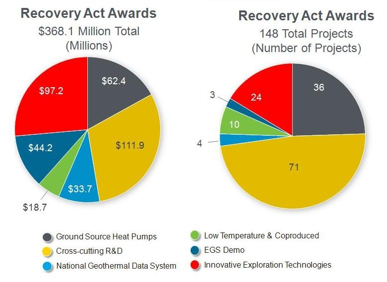 Two pie charts showing the distribution of Recovery Act award dollars and number of projects over six geothermal program areas.