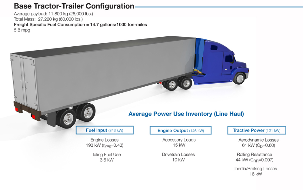base_tractor trailer_96 vehicle technologies office 21st century truck technical goals ford truck trailer wiring diagram at n-0.co
