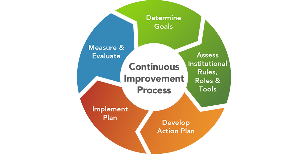 Institutional Change Process Step 5 Measure And Evaluate