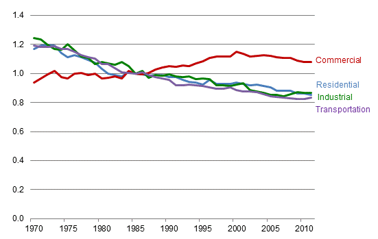 The energy intensity of four end-use sectors (transportation, industrial, residential, and commercial) for the years 1970 to 2010 is shown by a line chart.