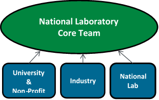Illustration of the research consortia model showing a 'National Laboratory Core Team' as the central role with three sub-groups of University & Non-Profit, Industry, and National Lab contributing to the core.