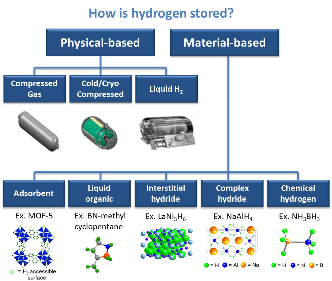 Hydrogen Storage Department Of Energy