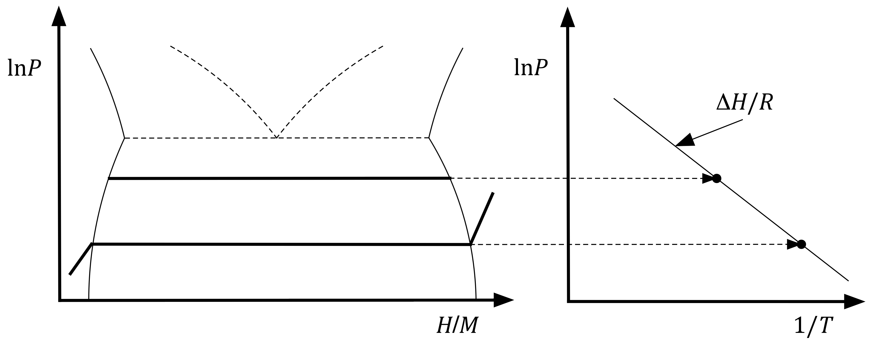 Pressureposition Isotherms At Left Illustrate How The Equilibrium Pressure  At A Given Temperature Can Be Used How To Calculate Slope