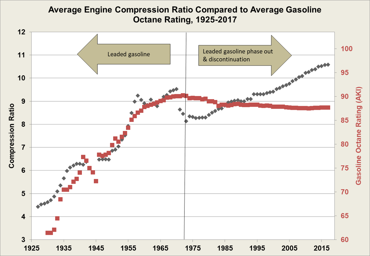 Fotw 1043 August 20 2018 Engine Compression Ratio And Gasoline Octane Rating Diverge Following Ban Of Leaded Department Energy