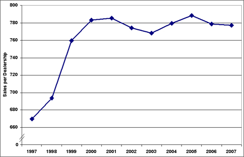 Graph showing the light duty automobile sales per dealership from 1997-2007. Dealerships and the average numer of vehicles sold per dealership has declined slightly since 2005. For more detailed information, see the table below.