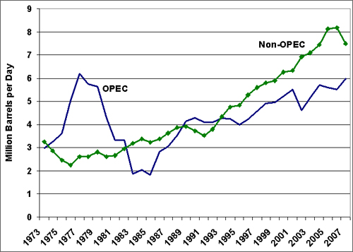 Graph showing difference in oil imports to the U.S. from OPEC and non-OPEC countries from 1973 to the present. It also graphs the rise in U.S. imported oil from non-OPEC countries from 1993 to the present. For more detailed information, see the table below.