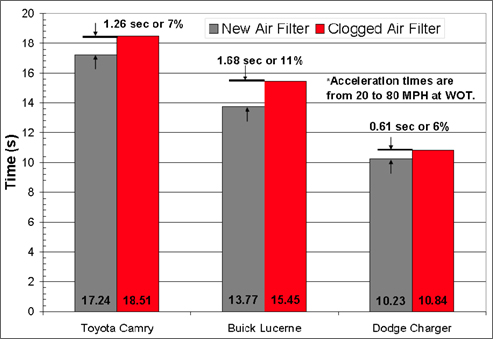 Graph showing the performance benefits to changing a clogged air filter on modern vehicles such as the Toyota Camry, Buick Lucerne, and Dodge Charger. For more detailed information, see the table below.