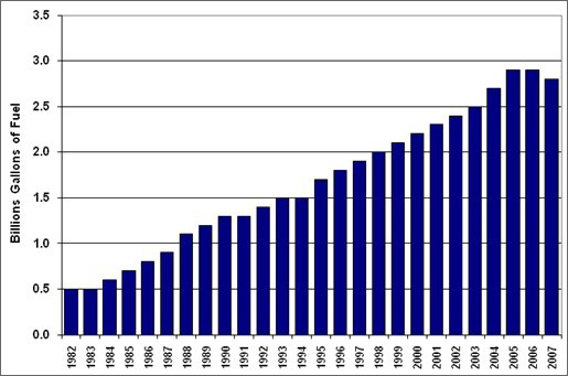 Graph showing the total fuel wasted due to congestion for the years 1982 to 2007. Due to the decline in miles traveled in 2007 the amount of wasted fuel declined from the year before. For more detailed information, see the table below.