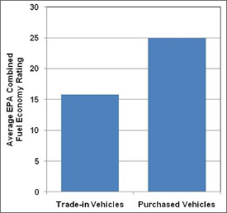 Graph showing the average EPA combined fuel economy rating for trade-in vehicles and purchased vehicles under the CARS program. For more detailed information, see the table below.