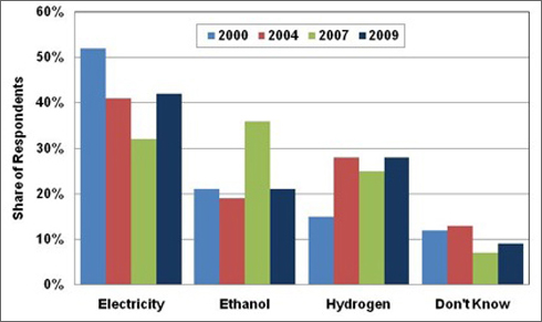 Graph showing the results from a public opinion survey taken in 2000, 2004, 2007, and 2009 when respondents were asked what would be the best fuel to replace gasoline when gasoline is no longer available. The choices were electricity, ethanol, hydrogen, and don't know. For more detailed information, see the table below.