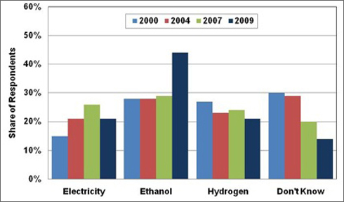 Graph showing the results from a public opinion survey taken in 2000, 2004, 2007, and 2009 when respondents were asked what would be the worst fuel to replace gasoline when gasoline is no longer available. The choices were electricity, ethanol, hydrogen, and don't know. For more detailed information, see the table below.