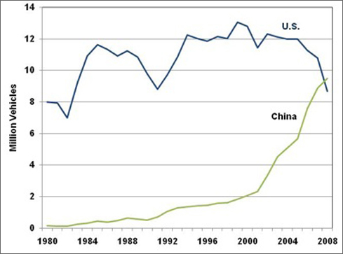 Line graph showing the number of vehicles produced in China and the U.S. for various years starting in 1980. In the year 2008 Chinese production surpassed the U.S by 0.8 million vehicles. For more detailed information, see the table below.