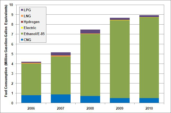 Bar graph showing fuel consumption in gasoline-gallon equivalents for federal alternative fuels (CNG, electric, ethanol/E-85, LNG, LPG, and hydrogen) for the years 2006, 2007, 2008, 2009, and 2010. For more detailed information, see supporting information below.