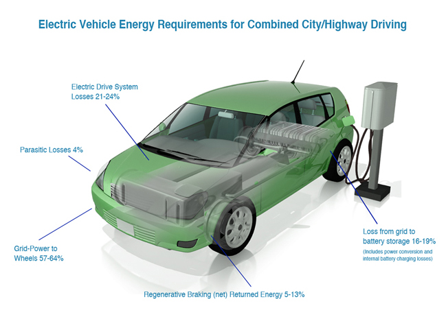 Supporting Information Electric Vehicle