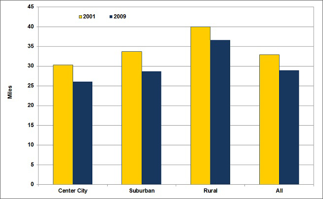 Graphic of the average daily miles driven (per driver) in 2001 and 2009 for center city, suburban, rural, and all. See table below for more detailed information.