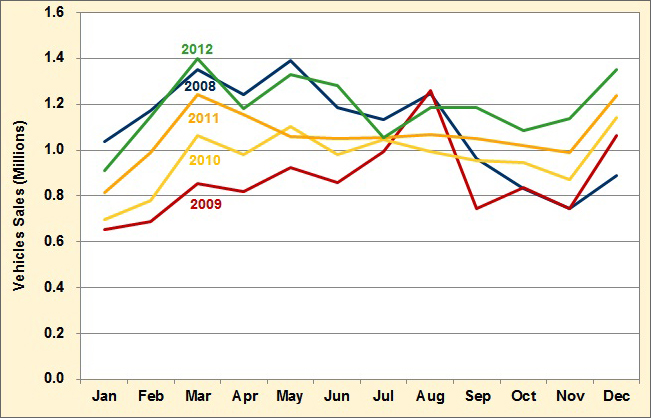 Graph showing monthyly light vehicle sales for each year from 2008 to 2012. See table below for more detailed information.