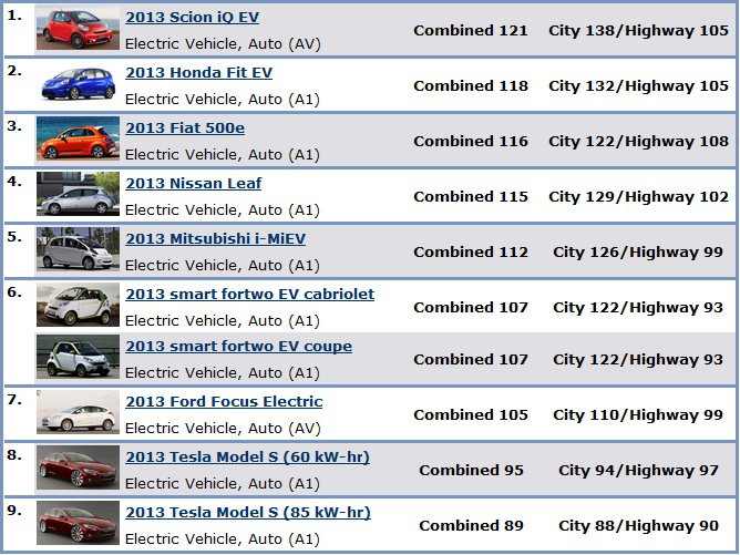 Table Showing Top Ten Rated Vehicles For Model Year 2017 All Are Electric