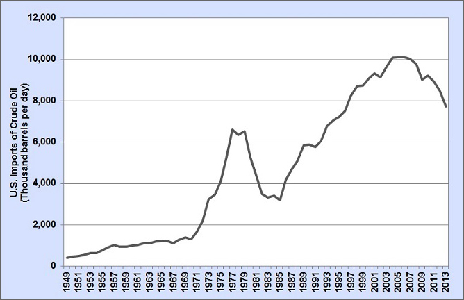 Graph showing U.S. imports of crude oil from 1980 to 2013. See table below for more detailed information.