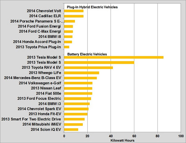 Battery Capacities For Selected Plug In Vehicles And Electric The Model Years
