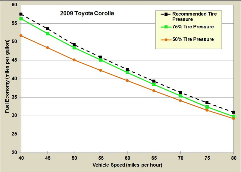 Fuel Economy By Sd For A Toyota Corolla Under Various Tire Pressure Conditions