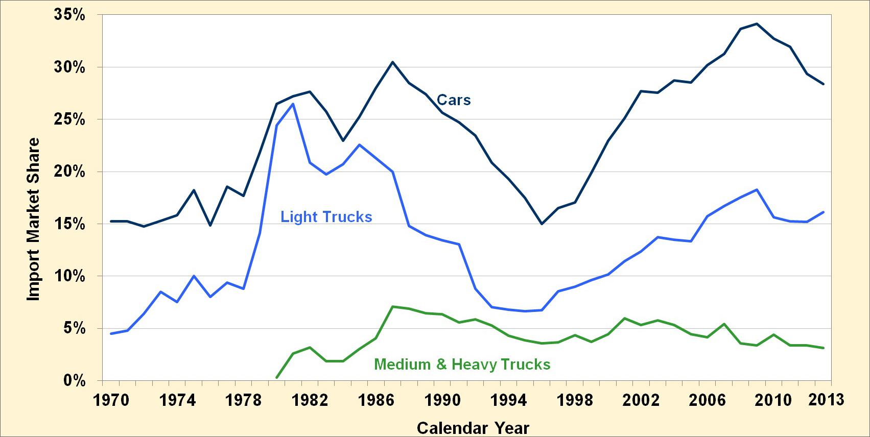 Import market share of cars, light trucks, and medium and heavy trucks from 1970 to 2013. See table for details.
