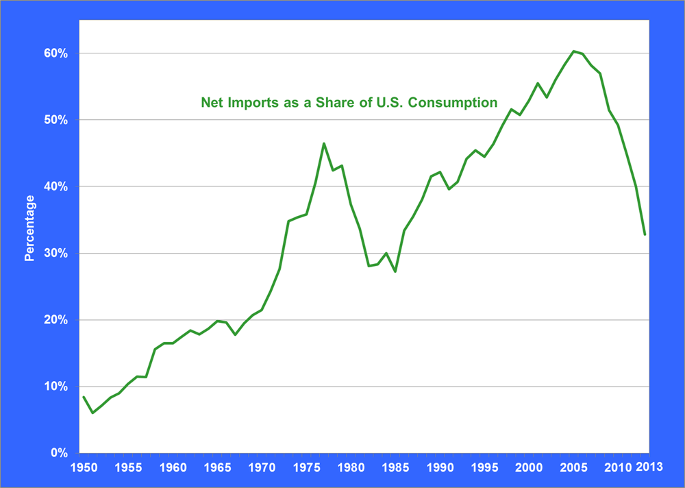 Graphic showing net imports of petroleum as a share of U.S. Petroleum consumption from 1950-2013. See table for more detail.