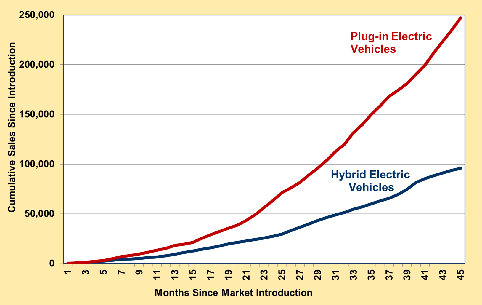 Graph showing cumulative sales for plug-in electric vehicles and hybrid vehicles in the first 45 months since market introduction.